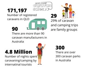 Caravan Statistics